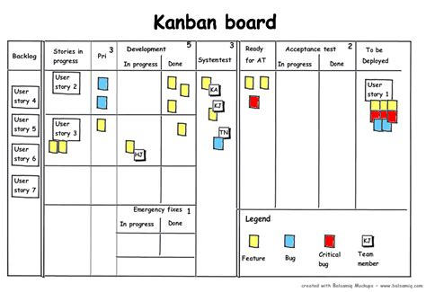kanban board card template kanban the next step in the agile evolution walk the walk