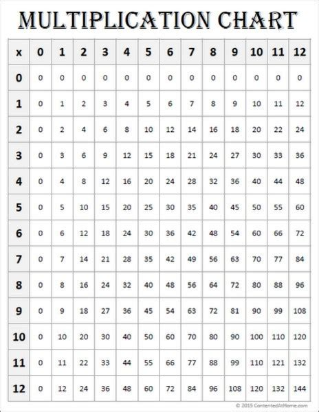 print multiplication table in unix printable 012 multiplication worksheets printable 360 degree