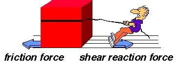 define resistance box what is frictional types fluid friction friction exles and formula