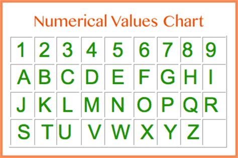 Letter Numerology what does your address numerology4yoursoul