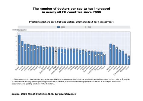 oecd health statistics 2014 health at a glance europe 2016 chartset