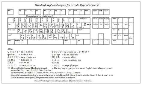 keyboard layout standard standard keyboard layout for arcado cypriot linear c