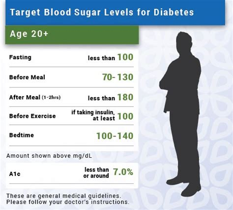 blood sugar levels ranges  normal high chart