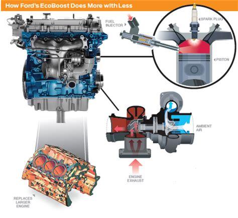 turbo ecoboost engine diagram diagrams auto parts