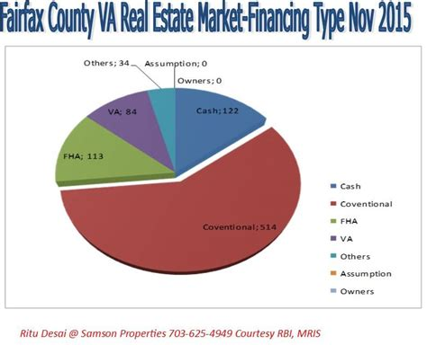 has housing market november fairfax county
