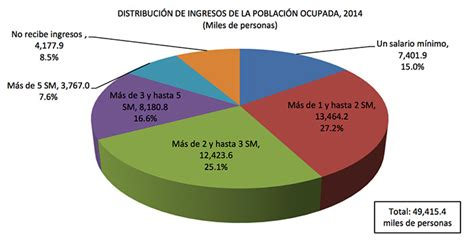 incremento salarial burocrata estado de mexico 2016 aumento salarial 2016 burocratas federales en mexico