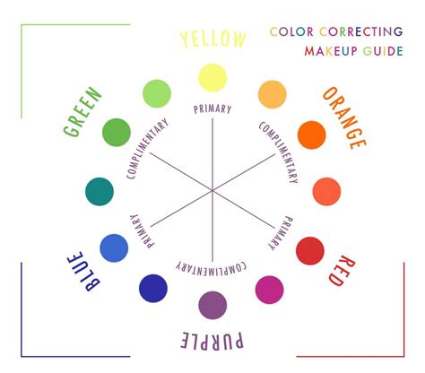 color correcting guide you re doing it wrong color correcting makeup e news