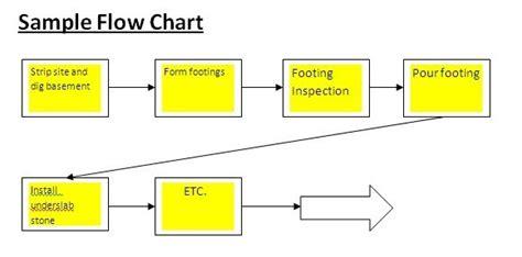 construction flow chart template construction flow chart template best free home