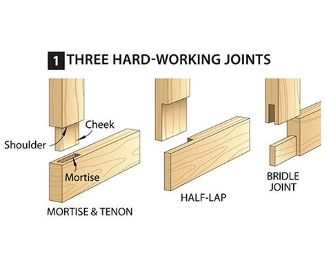 woodworking plans project ideas joining wood techniques