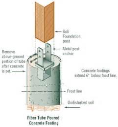 Floor Kick Plate by Installing Deck Footings Concrete And Resurfacing