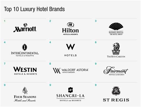 brand hotels top 10 luxury hotel brands in digital the daily l2