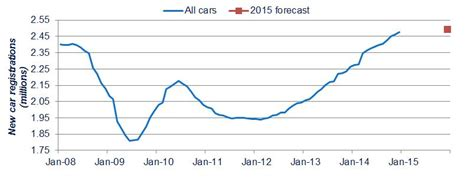 new year sales uk new car sales surge to 10 year high with the ford