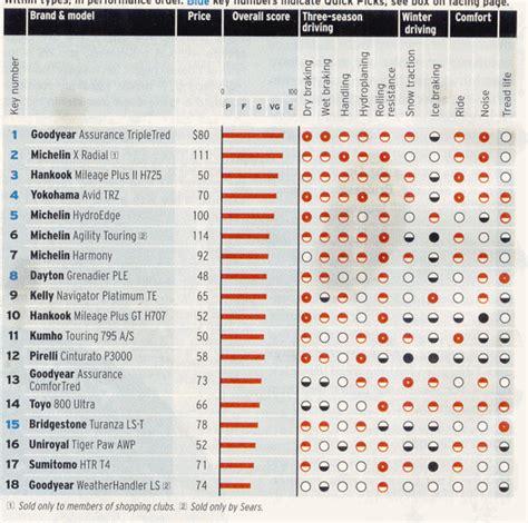 Michelin Pilots vs. Michelin X Radials: Which Is Best