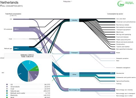 sankey diagram tv sankey diagram tv 28 images gcse bitesize efficiency