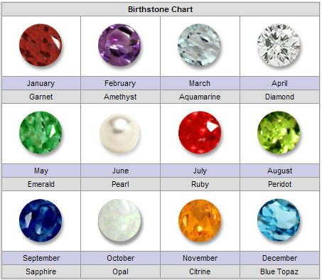 Types Of Home Foundations by Birthstone Chart Rocks N Stones