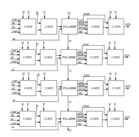 Nand Truth Table Design Of An Efficient Low Power 4 Bit Arithmatic Logic