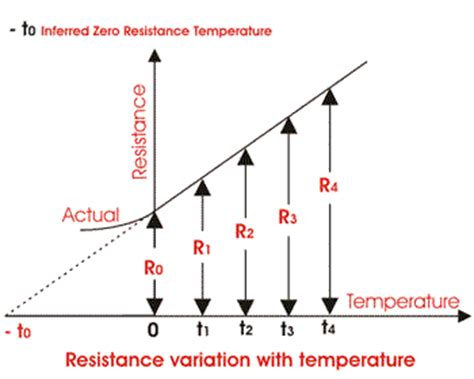 resistor that changes electrical resistance with temperature resistance variation with temperature