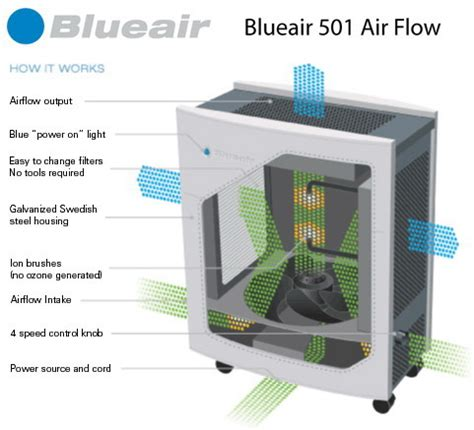 blueair air cleaners by groupweston free shipping