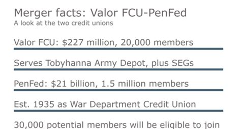 Credit Union Merger Letter To Members Vast Majority Of Members Of Valor Fcu Approve Merger Into Penfed Credit Union Journal