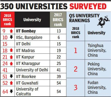 Iit Madras Ranking For Mba by Brics Iit Bombay Breaks Into Top 10 Brics List At 9th