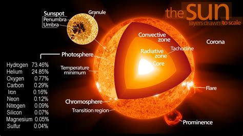 what is a sun the electric sun and electric age by rolf witzsche