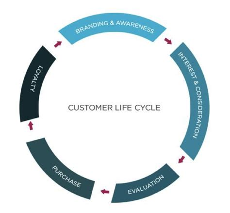 customer cycle diagram 5 simple ways to increase ltv for an ecommerce business