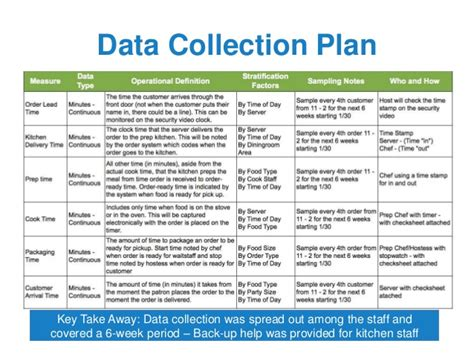 data collection plan template green belt project storyboard template exle