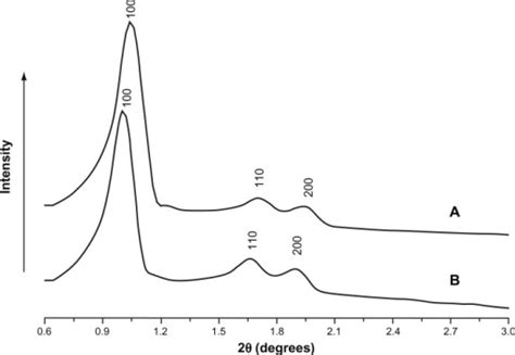 silica x ray diffraction pattern f3 ijn 7 5807 increasing the oral bioavailability of