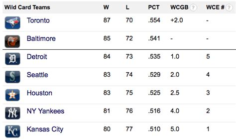 Wild Card Mlb Standings by Tigers Inch Closer In Al Wild Card Race After Orioles Loss