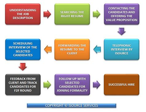Best Resume Writing Service 2013 by Isourcecorp Com Methodology Amp Hiring Process How Isource