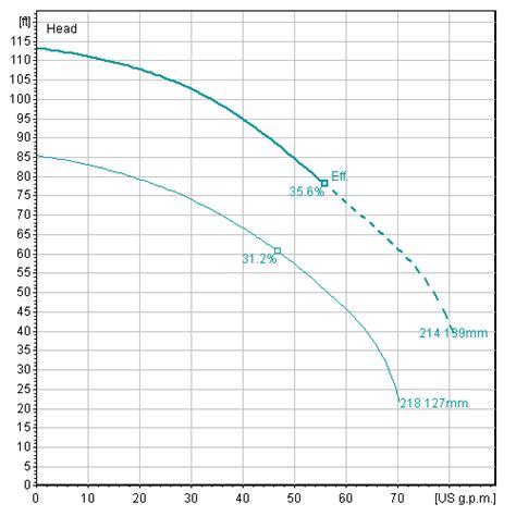 flygt submersible wiring diagram wiring diagram schemes