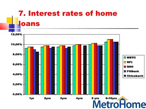 lowest interest rate for housing loan philippines metrobank housing loan interest rates 28 images metrobank housing loan rates 28 images