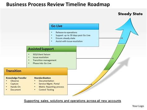 0514 Business Process Review Timeline Roadmap Powerpoint Presentation Powerpoint Design Roadmap Timeline Template Ppt