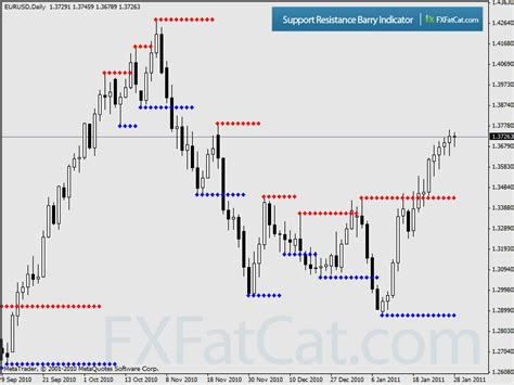 support resistance barry indicator