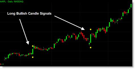 candlestick pattern for intraday 83 candlestick indicators for tradestation