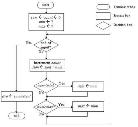 triangle flowchart flowchart for pascal triangle 28 images pascal s