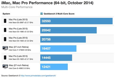 Mac Bench Test 28 Images Bench Test Mac 28 Images Benchmarks Suggest Apple Mac
