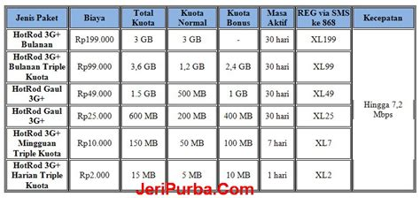 kode paket internet xl gratis 301 moved permanently