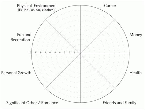career wheel template what is the bliss blueprint the bliss blueprint