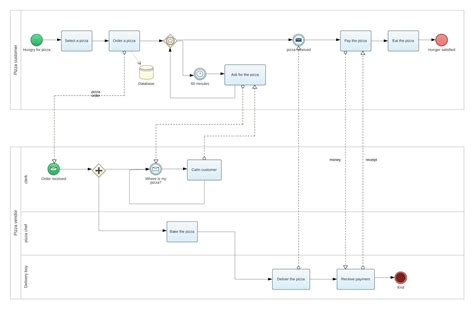 bpmn template bpmn diagram smartdraw diagrams