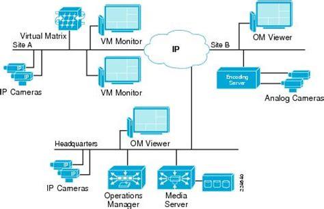 video surveillance layout ip video surveillance 1 0 solution overview cisco