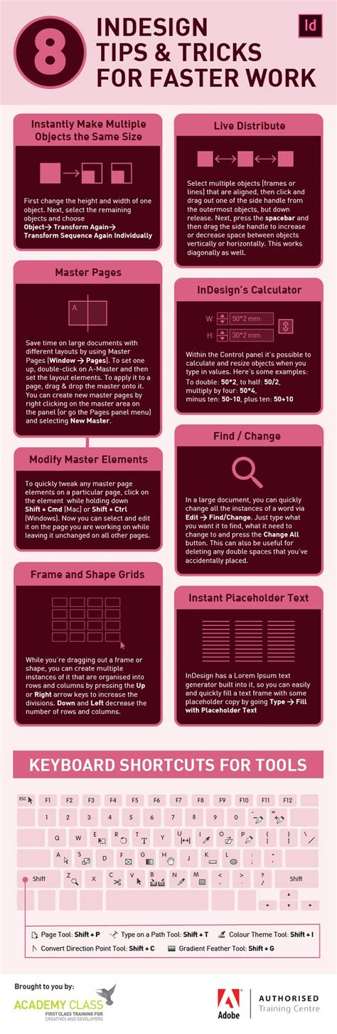 indesign layout tips best 25 mapping software ideas on pinterest