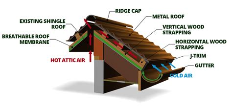 diagram of roof metal roof standing seam vs interlocking panels