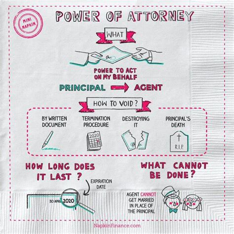 power of attorney to buy a house what is power of attorney napkin finance has your answer