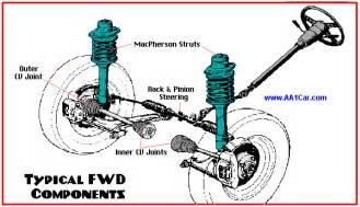 intermittent tire wobble 30 45 mph honda civic forum