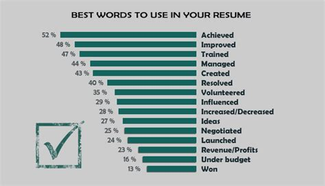 strong words to use on a resume with words to use in a resume