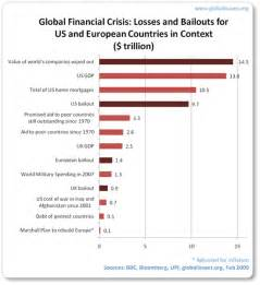 Global Financial Crisis Essay Topics by Global Financial Crisis Global Issues
