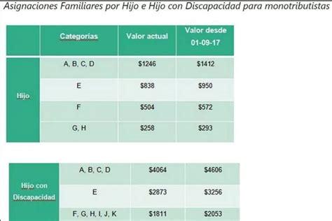 nuevos montos asignacion familiar hijo con discapacidad diario21 tv el gobierno anunci 243 aumentos para las