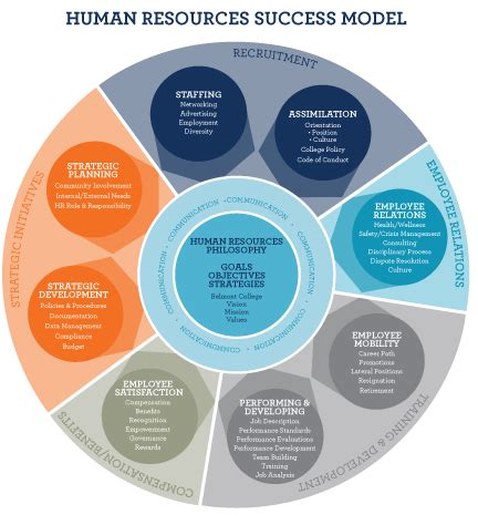 L Model Human Resources by Human Resources Belmont College