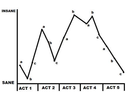 insanity themes in hamlet hamlet insanity fever chart